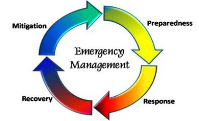 Incident Response Management