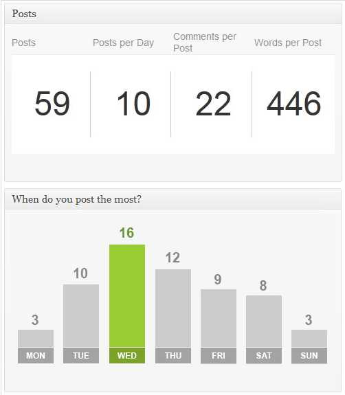 Advanced Blog Metrics