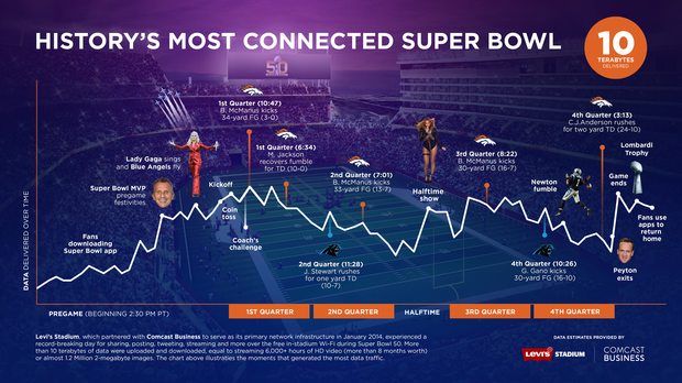SuperBowl Network Usage
